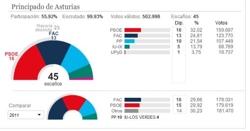 resultados-asturias-510x268% - Arenas fracasó en Andalucía y Cascos en Asturias