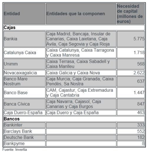 12-entidades-precisan-15000-millones-510x519% - 12 entidades no cumplen con los requisitos del Gobierno y precisan 15.152 millones de Euros