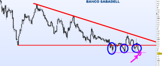 BANCO-SABADELL-16-ABRIL-2012-250x132% - El pesimo, tétrico y deteriorado aspecto gráfico-técnico del sector bancario español