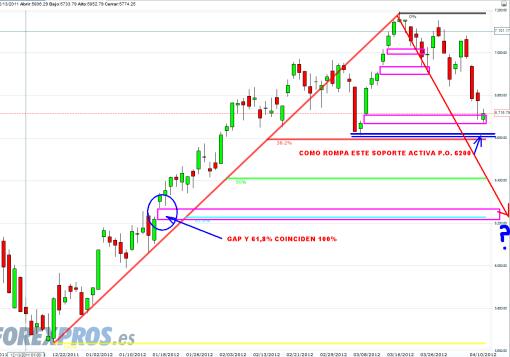 DAX-10-ABRIL-2012-510x357% - DAX entre gaps y fibonacci anda el juego y el Euro Stoxx le enseña el camino