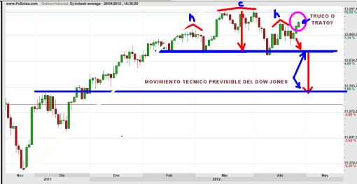 """DOW-JONES-26-BRIL-2012-510x263% - El Dow Jones  va a corregir SI, pero hoy """" NO"""" .... MAÑANA. (tono Jose Mota)"""