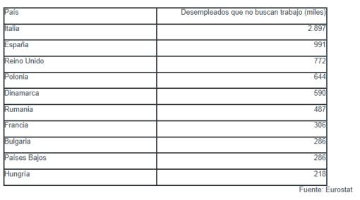PARADOS-QUE-NO-BUSCAN-TRABAJO-510x284% - Invertia.com : Paises cuyos parados no buscan trabajo