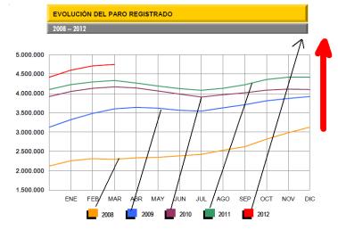 PARO-REGISTRADO-250x176% - Si el paro registrado en España fuera un activo estaría más alcista que APPLE
