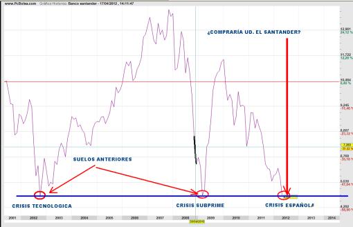 SANTANDER-17-ABRIL-2012-510x329% - ¿Es el momento de entrar sin miedo en el Santander? .. analicemos