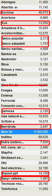VALOR-IBEX-EN-LOS-QUE-NO-CONFIAMOS% - Valores IBEX en los que BOLSACANARIA no confía