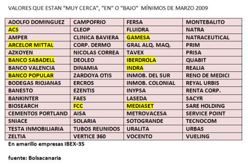VALORES-QUE-COTIZAN-EN-O-POR-DEBAJO-DE-MARZO-2009-510x344% - Sepa los valores del Continuo Español que está cerca, en, o bajo mínimos de Marzo 2009