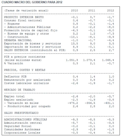 cuadro-macro-2012-510x559% - Invertia.com: cuadro macro del gobierno para 2012