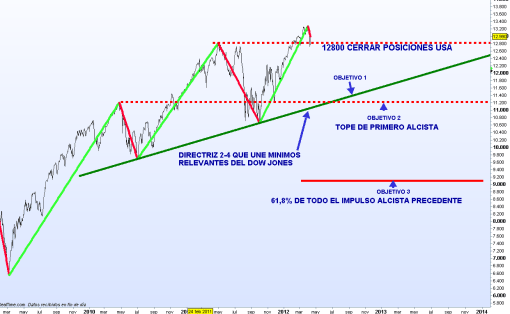 dow-jones-13-abril-2012-510x314% - Tengo activos en área dólar con buenos resultados ¿dónde me tendría que pensar cerrar posiciones?