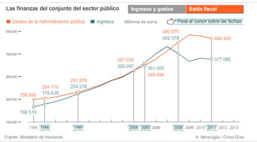 ingresos-y-gastos-de-lestado-ultimas-dos-dEcdas-en-espaNa-510x283% - Ingresos y gastos/ saldo fiscal  del Estado en estos últimos casi 20 años