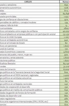 lista-de-cargos-pulbicos-1-250x345% - La Administración Pública soporta a casi 500.000 cargos políticos
