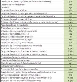 lista-de-cargos-pulbicos-2-250x268% - La Administración Pública soporta a casi 500.000 cargos políticos