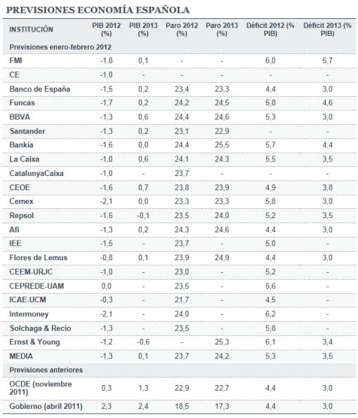 previsiones-espaNa-510x596% - Invertia.com : previsiones economía española