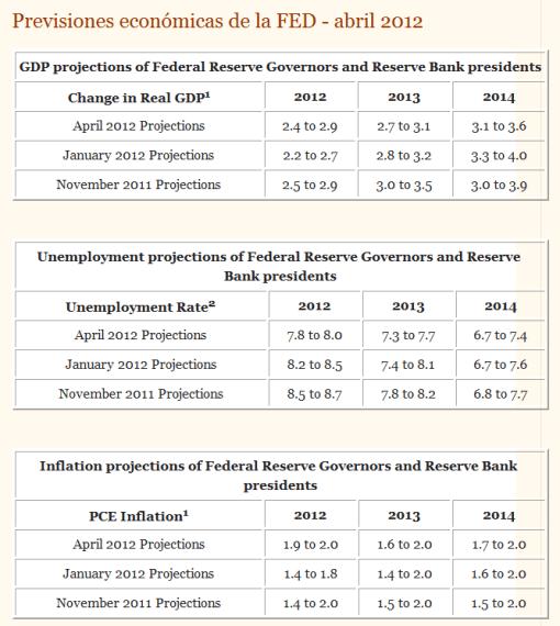 proeyecciones-fed-abril-2012-510x570% - Proyecciones FED de Abril para los principales parametros macroeconómicos USA