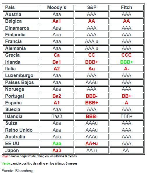 rating-europa-actualizado% - Rating Europa actualizado