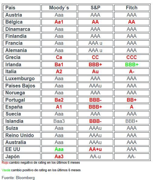 rating-europa-actualizado% - Rating Europa actualizado