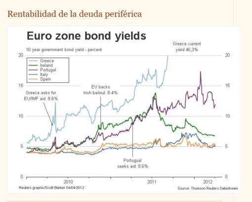 rentabilidad-bonos-europeos-510x410% - Peligro España próximos colocaciones de Bonos