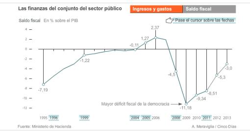 saldo-fiscal-ultimas-dos-dEcadas-eb-espaNa-510x268% - Ingresos y gastos/ saldo fiscal  del Estado en estos últimos casi 20 años