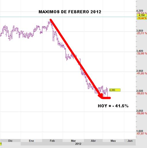 CAIXABANK-PIERDE-IGUAL-QUE-BANKIA-510x513% - Si Bankia pierde de Julio 2012 a hoy un 43.7% , CAIXABANK pierde un 41.5% desde su máximos de Febrero pasado