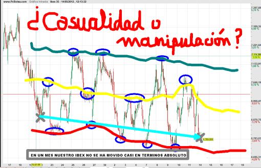 CASUALIDAD-O-MANIPULACION-EN-IBEX-510x329% - ¿Casualidad o manipulación?