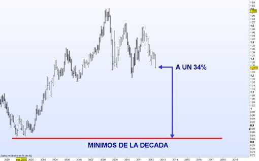 EURO-FRENTE-A-DOLAR-DECADA-510x317% - Relaciones entre Euro, Dolar y Yen en contraposición a Dolar/Yen
