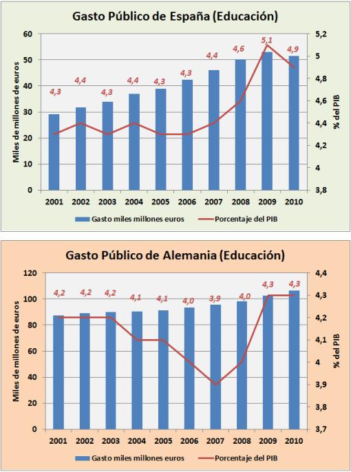 GASTO-PUBLICO-EN-EDUCACION-COMPARADO-CON-ALEMANIA-510x686% - Gasto Público  en salud y educación sobre PIB  entre España y Alemania
