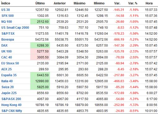 INDICES-TR-510x368% - indices mundiales tiempo real