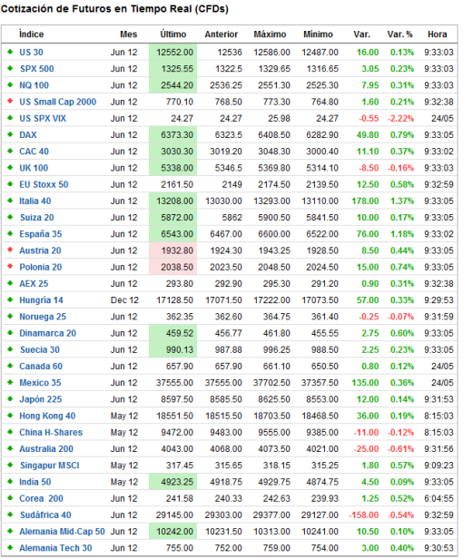 INDICES-TR2-510x616% - Indices tiempo real