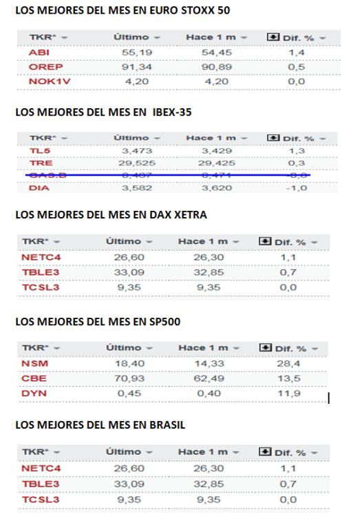 PODIUM-RENTA-VARIABLE-MUNDIAL-MAYO-510x756% - El podium de empresas en Mayo por índices bursátiles