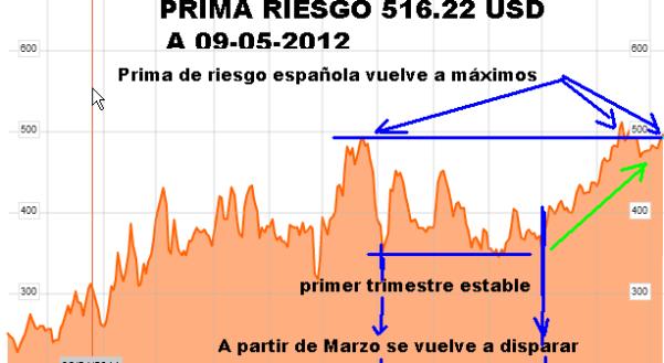 PRIMA-DE-RIESGO-510x329% - Prima de riesgo de nuevo en máximos
