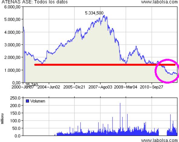 bolsa-griega-muerta% - Bolsa griega a mínimos de hace 20 años