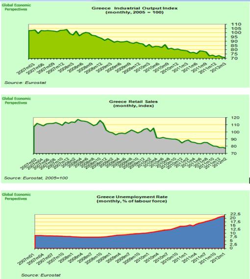datos-giegos-a-peor-510x569% -  datos macro griegos tendencia a empeorar por Droblo.com