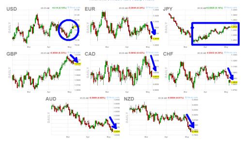 divisas-8-mayo-510x294% - Divisas: solo suben dólar y yen el resto llevan una semana de caídas fuertes
