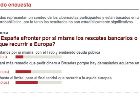 encuesta-invertia-sobre-capacidad-espaNa-510x253% - Encuesta invertia.com: ¿podrá España afrontar por si misma los rescates bancarios o tendrá que recurrir a Europa?
