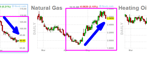 energia-25-mayo-2012-510x107% - Energia: Petroleo y Gasoleo abajo, Gas Natural arriba