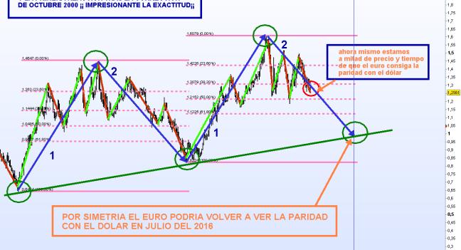 euro-25-largo-plazo-mayo-2012-510x351% - La curiosa simetría del Euro
