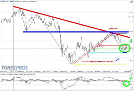 euro-stoxx-50-3-mayo-2012-510x347% - Pero el Euro Stoxx no tiene pinta bajista