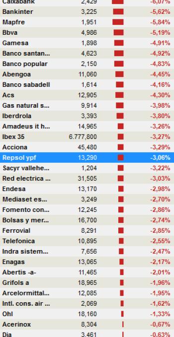 ibex-tr% - Francamente querida; esto es un desastre