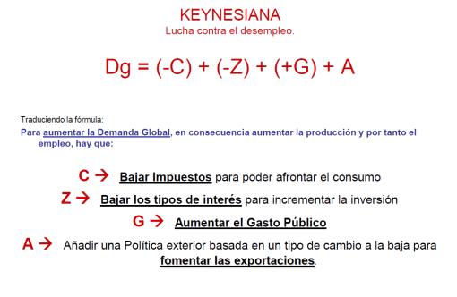 usa-keynes-510x332% - Lo que hace USA y lo que hace EUROPA