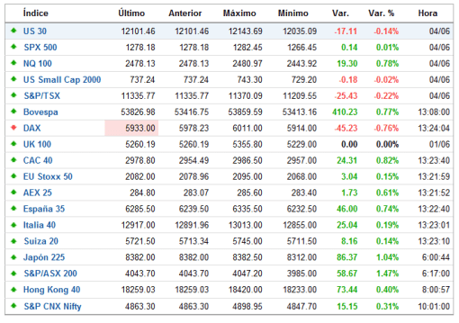 INDICES-TR-FOREXPROS-510x359% - Indices mundiales en TR