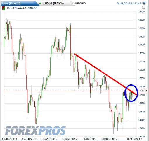 ORO-TRAS-GRECIA-510x481% - A los principales mercados financieros el resultado electoral griego favorable a la continuidad en la Eurozona; se la bufaron.