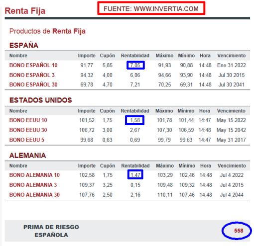 RENTA-FIJA-ESP-USA-ALE-510x495% - Renta fija Española versus Alemana versus EEUU