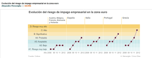 RIESGO-DE-IMPAGO-EMPRESARIA-EN-EUROPA-510x195% - Riesgo de impago empresarial en Europa