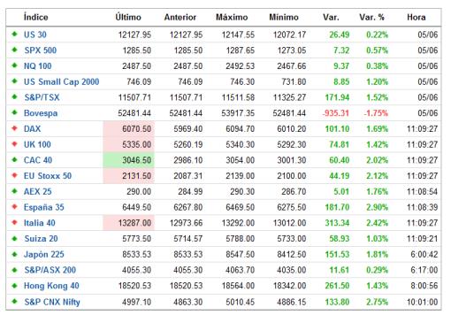 TIEMPO-REAL-INDICES-FOREXPROS-510x356% - Tiempo real indices por Forexpros.es