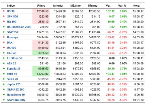 indices-tiempo-real-FOREXPROS2-510x364% - Indices mundiales en tiempo real