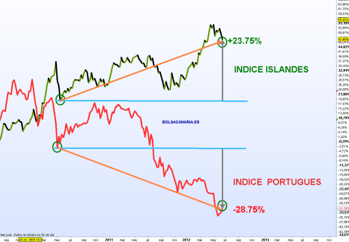 portugal-versus-islandia-510x354% - El índice Islandés supera en un 52.50% al Portugués