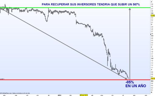BANKIA-CUMPLE-UN-ANO-DE-VIDA-BURSATIL-510x316% - Ruina total en el primer cumpleaños de Bankia en Bolsa