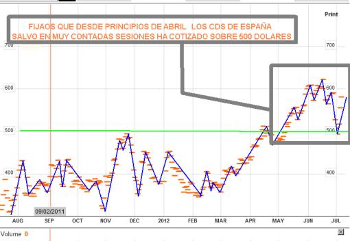 CDS-10-julio-2012-510x352% - España lo hace mal y Europa peor, las pruebas son irrefutables
