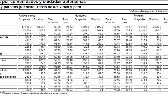 EPA-2-T-2012-INE-510x229% - EPA por comunidades autónomas según INE