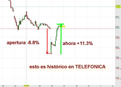 HISTORIA-EN-TELEFONICA-510x367% - Histórico y monumental giro de Telefónica