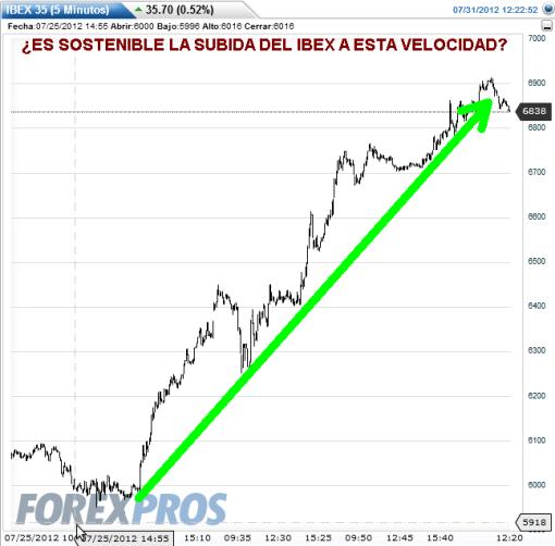 IBEX-31-JULIO-2012-510x502% - La subida vertical y compulsa del Ibex le hace perder credibilidad